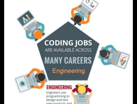 The natural link between engineering and coding